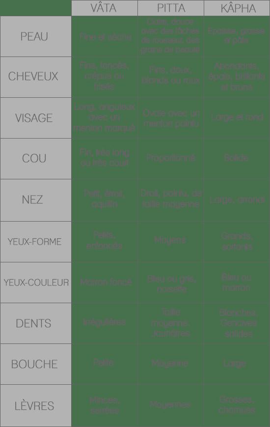 dosha physionomique